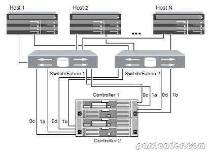 passleader-NS0-507-dumps-91